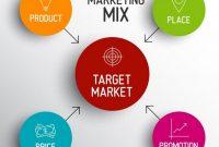 √ Bauran Pemasaran : Pengertian, Tujuan, Unsur, Penyebab dan Penerapan Terlengkap