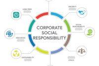 √ 4 Pengertian CSR Menurut Para Ahli, Fungsi, Prinsip dan Program Terlengkap