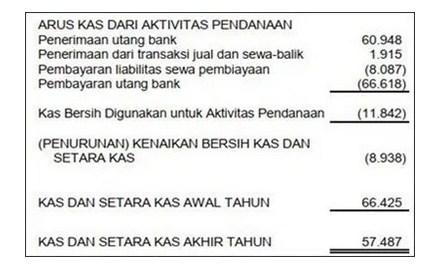 Contoh Laporan Keuangan Arus Kas Di Bidang Jasa